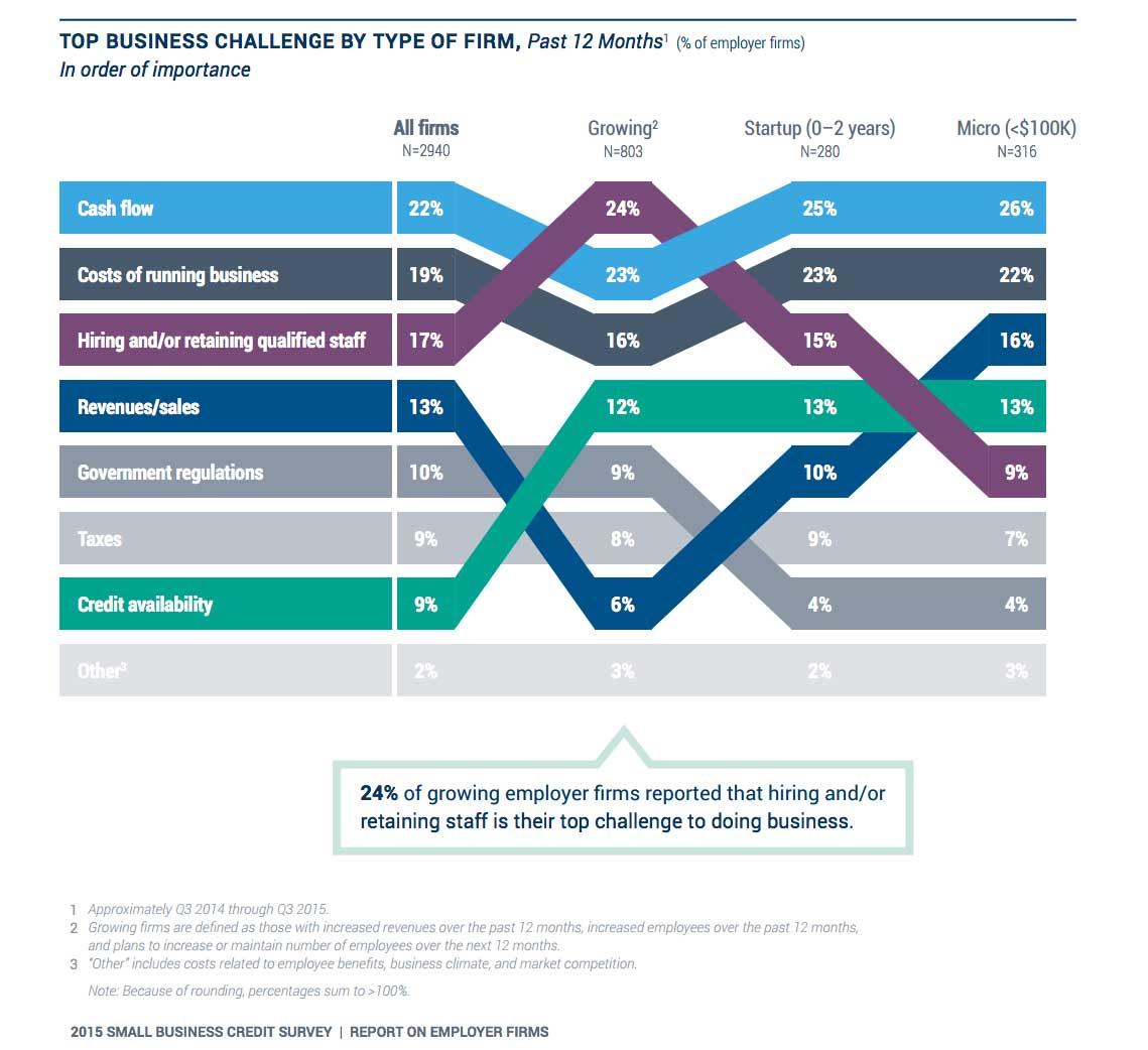 credit survey graphic