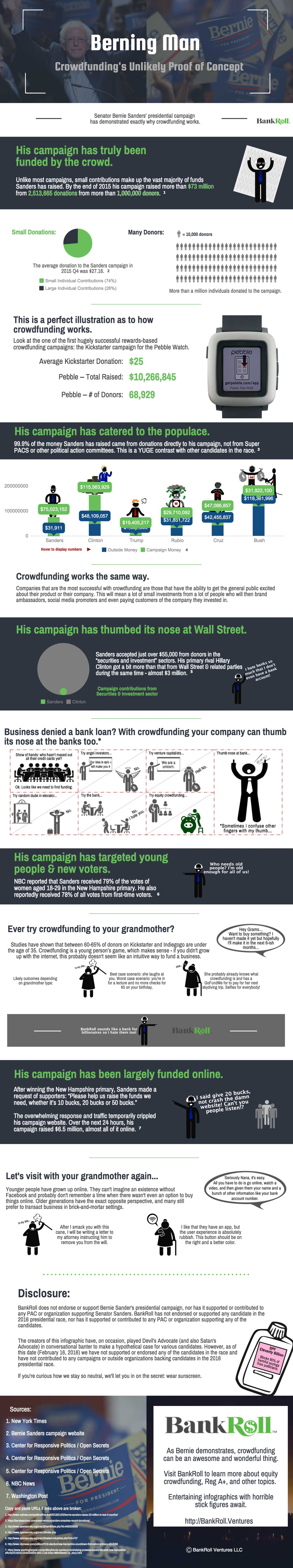 Berning Man - Bernie Sanders (Infographic)