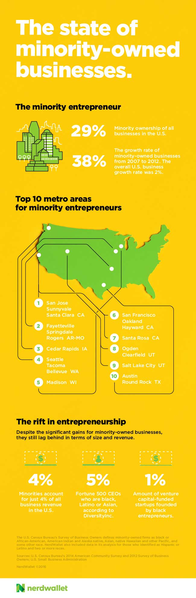 the best cities to be a minority small business owner infographic