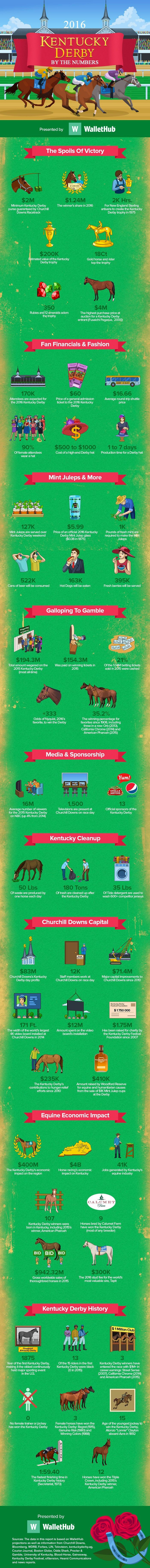 Kentucky Derby (Infographic)