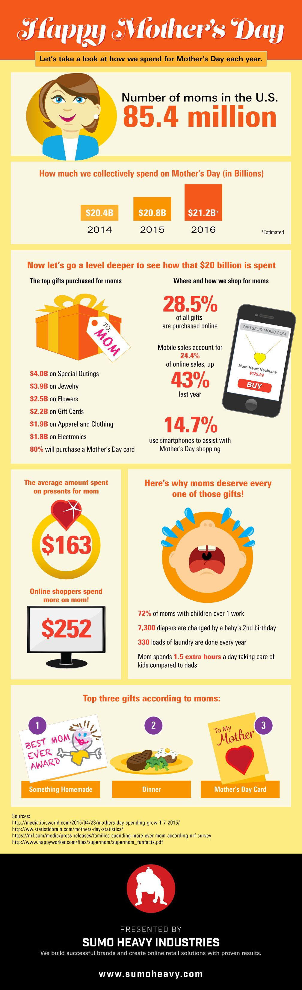 Mother's Day (Infographic)