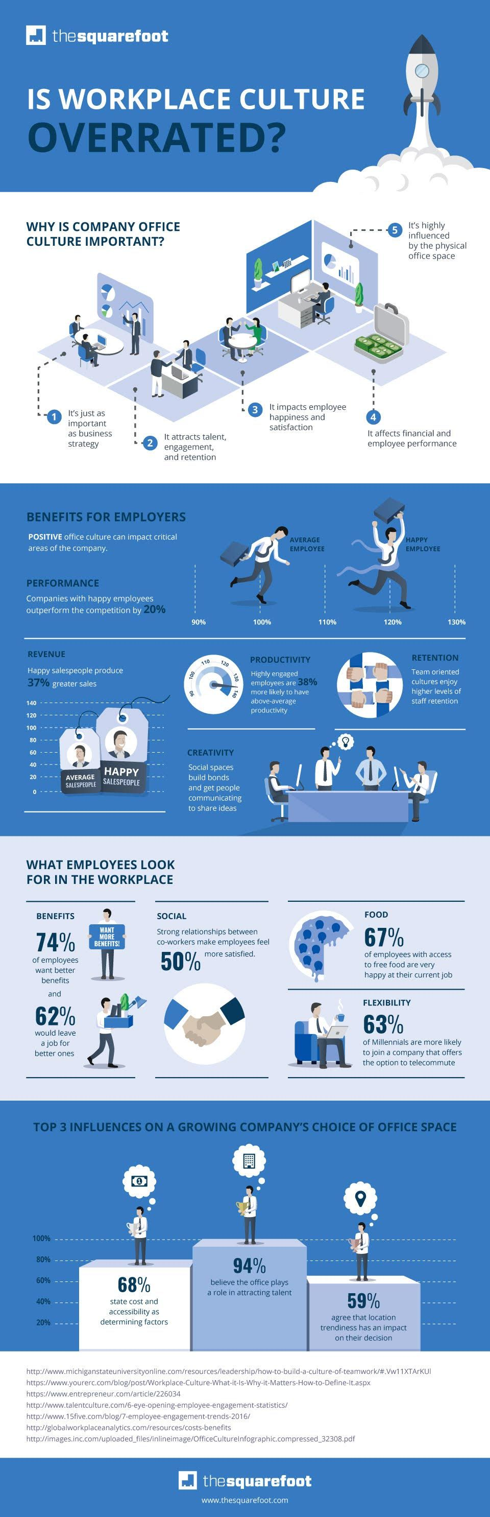 Workplace Overrated (Infographic)