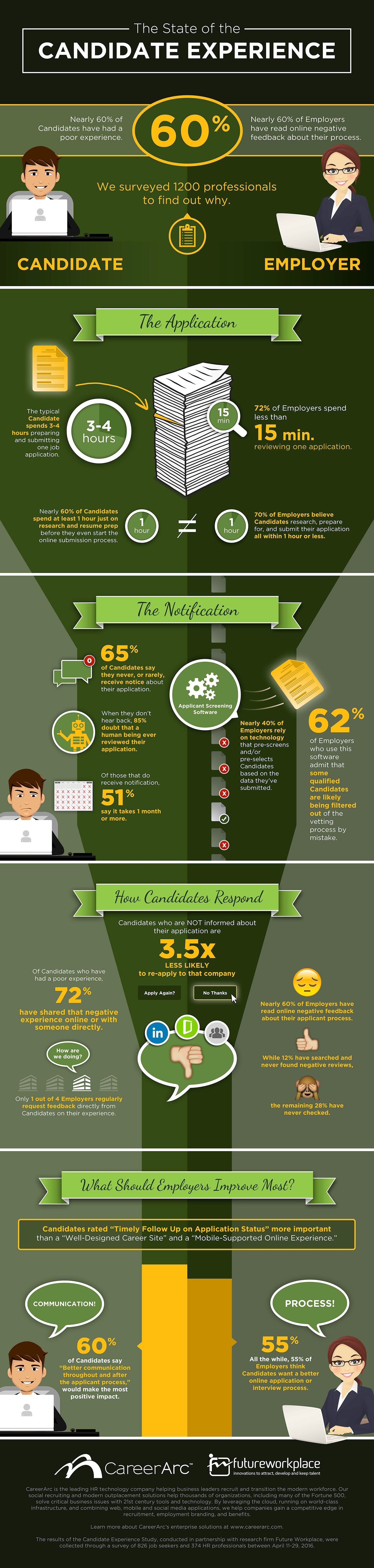 Candidate Experience (Infographic)