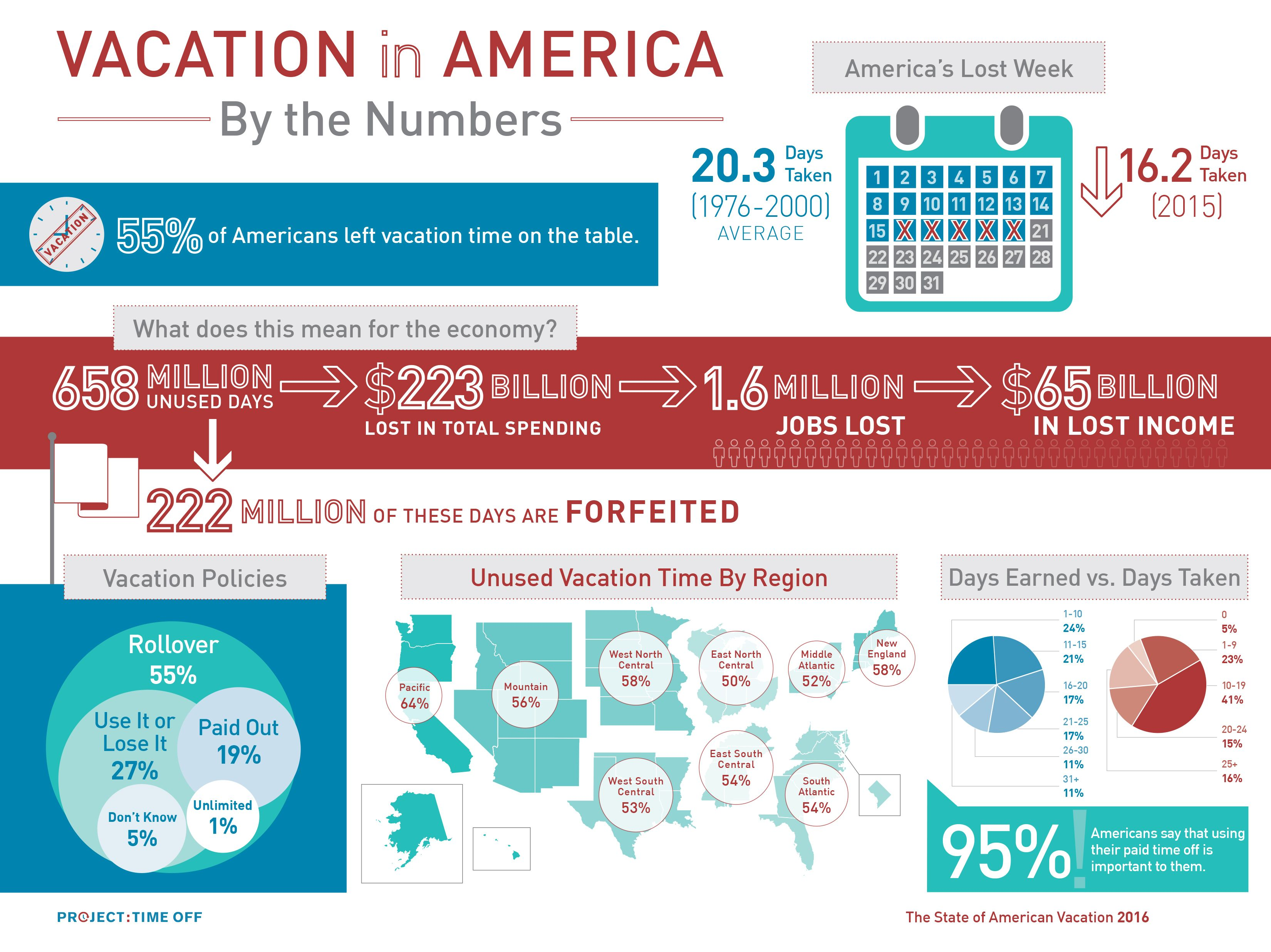 Vacation in America (Infographic)