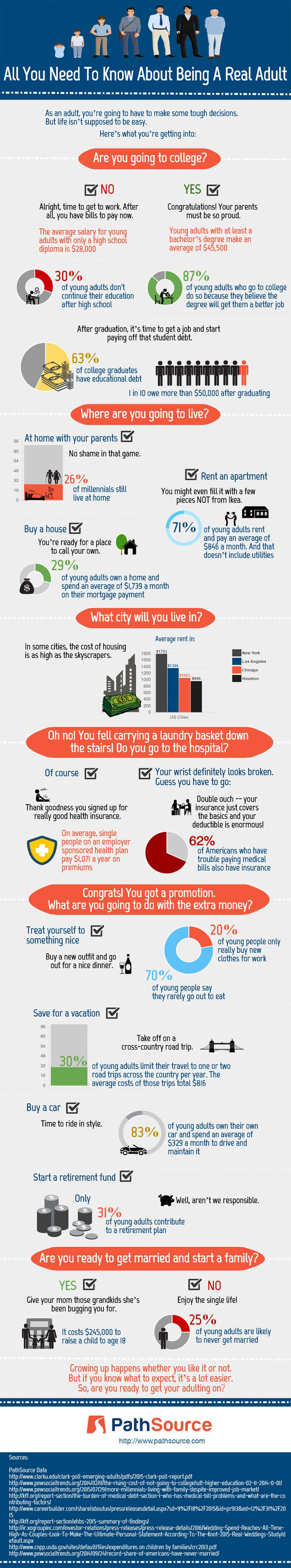 Being an adult (Infographic)