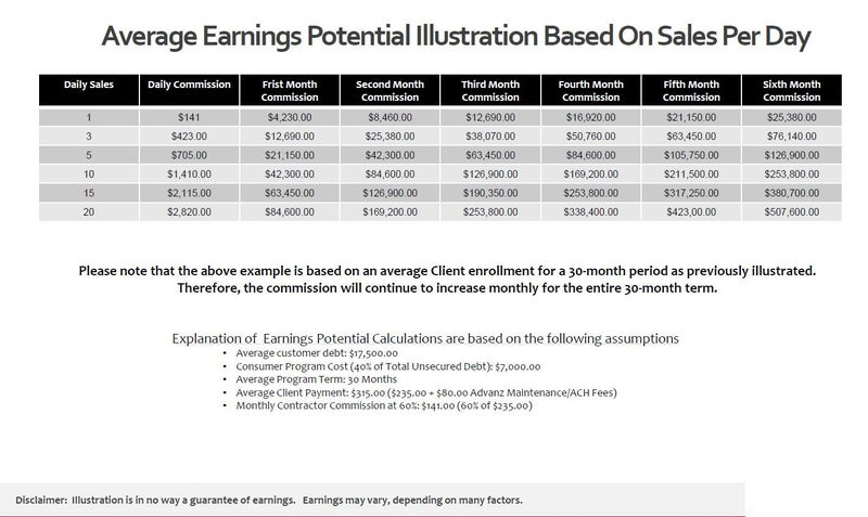 Average Earnings Potential Based on Sales per day