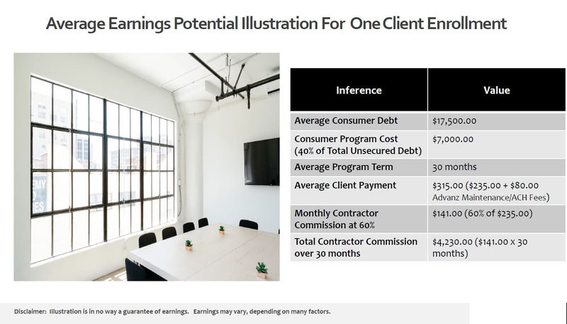 Average Earnings Potential for one client