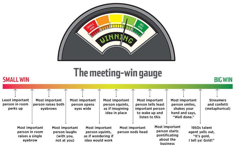 Meeting Win Gauge