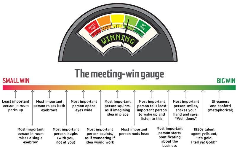 Meeting Win Gauge